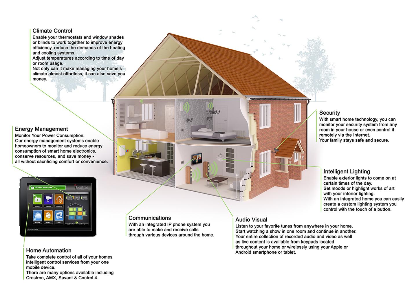 Smart Homes - Hurst Development