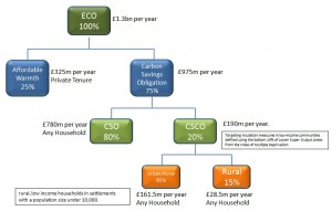 Eco-funding-graph-min
