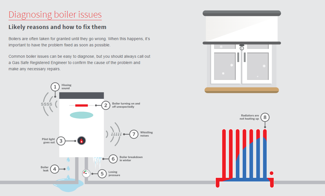 Common Boiler & Central Heating Problems - How to Fix Them